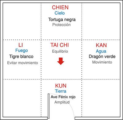 Feng shui apropiado para el amor for Reglas del feng shui en el hogar